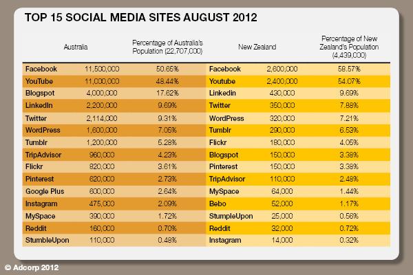 Top_social_media