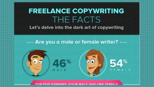 copywriting infographic