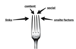 link fork