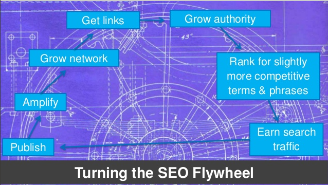 SEO FLYWHEEL